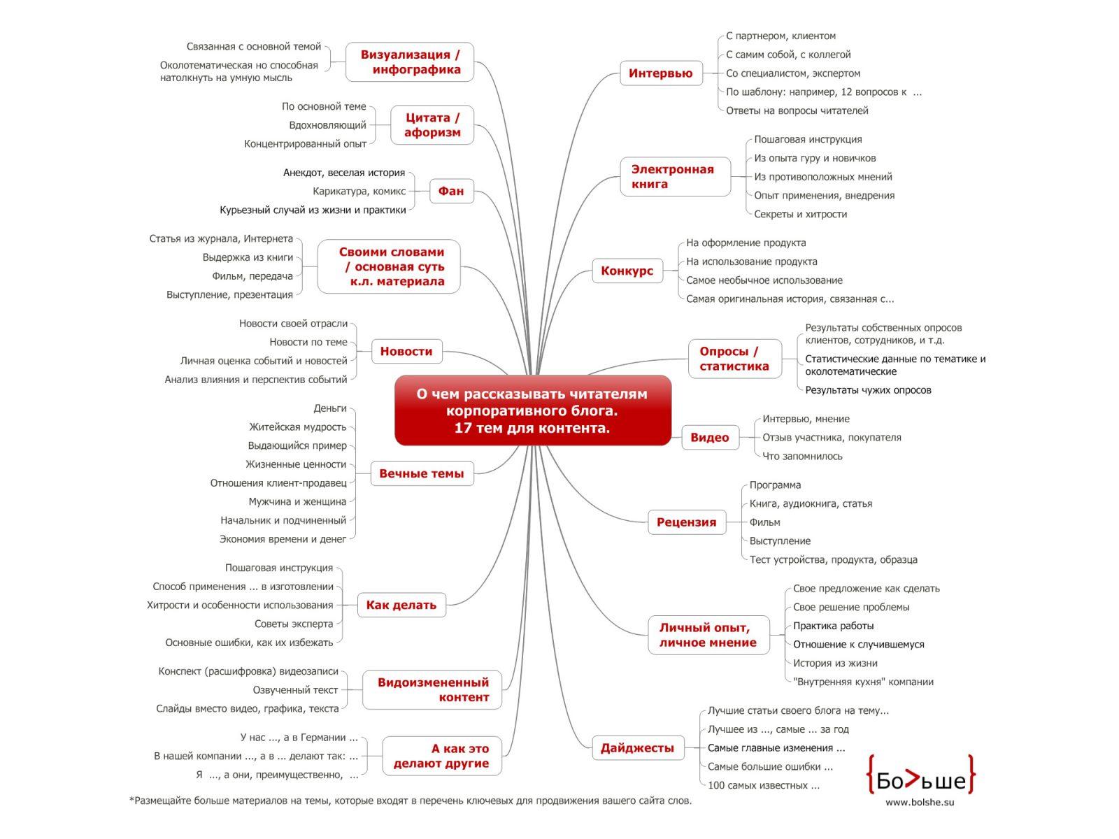 17 тем для корпоративного блога