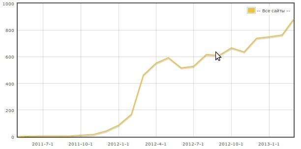 график дохода с Sape