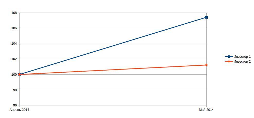 доходы за май 2014 года