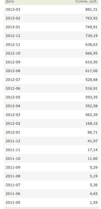 доход по месяцам в Sape