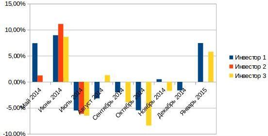 доходность до января 2015