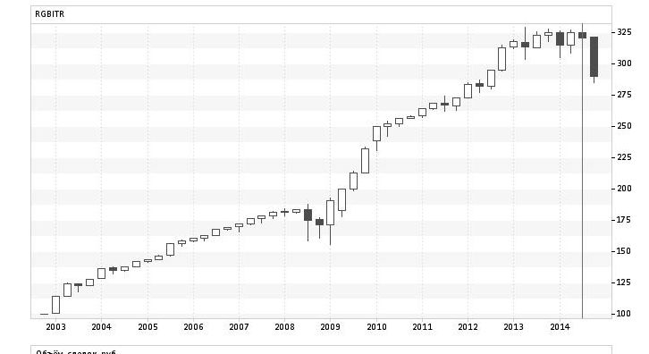 индекс государственных облигаций